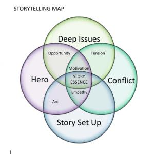 storytelling bedrijven