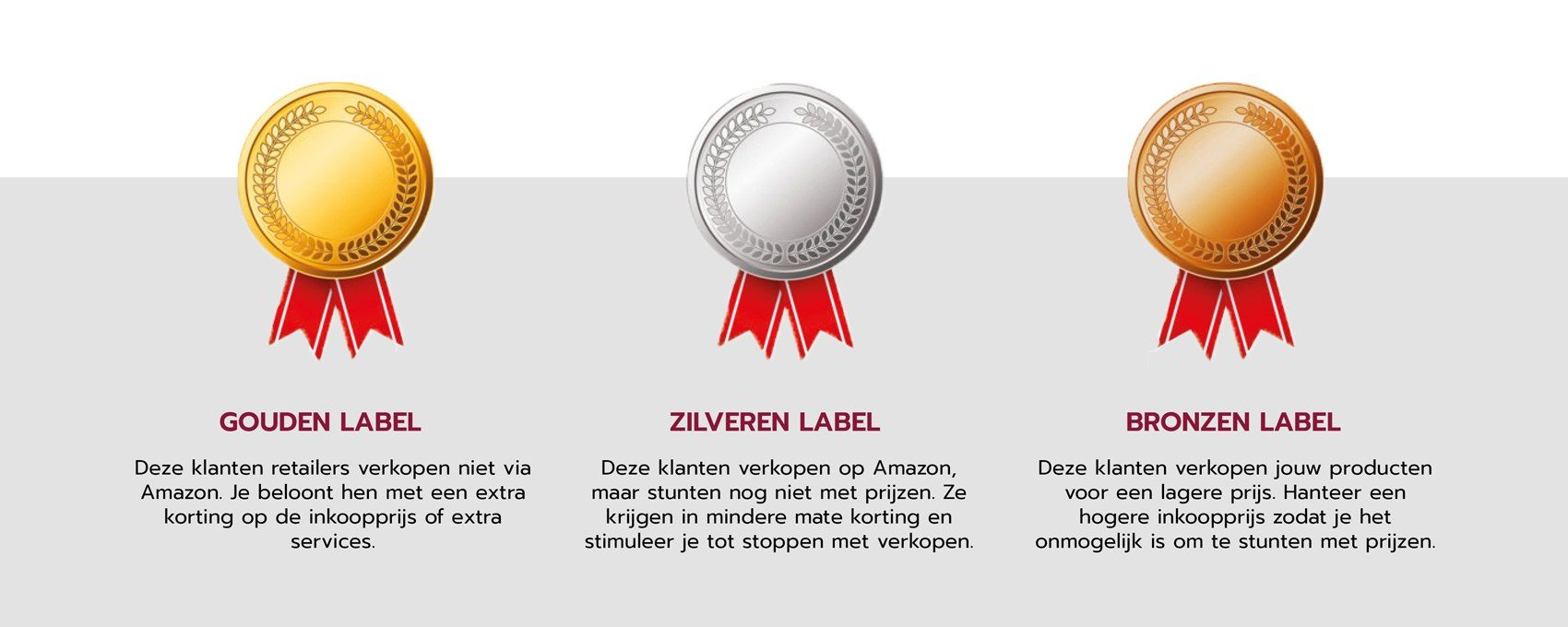 verkopen via amazon - labels